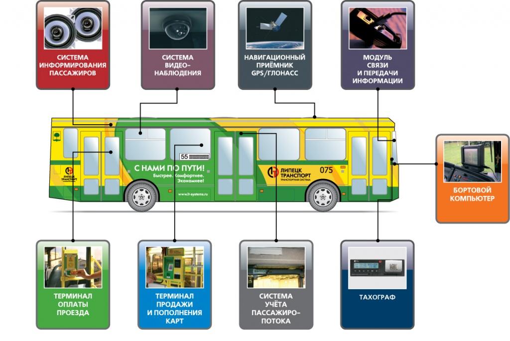 Схема бортовой программно-технический комплекс